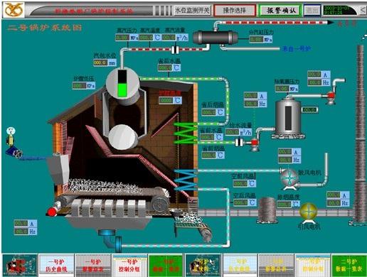 工业锅炉自动控制系统